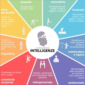 la-giocomotiva-infografica-intelligenze-1
